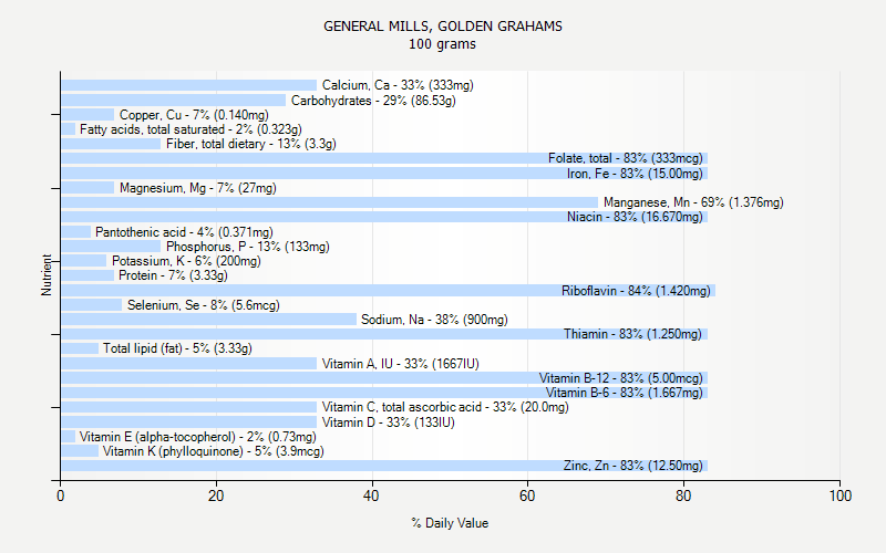 % Daily Value for GENERAL MILLS, GOLDEN GRAHAMS 100 grams