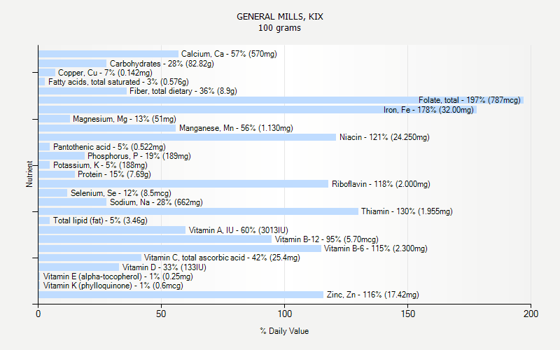 % Daily Value for GENERAL MILLS, KIX 100 grams