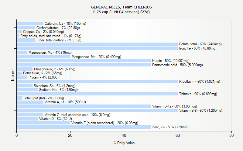 % Daily Value for GENERAL MILLS, Team CHEERIOS 0.75 cup (1 NLEA serving) (27g)