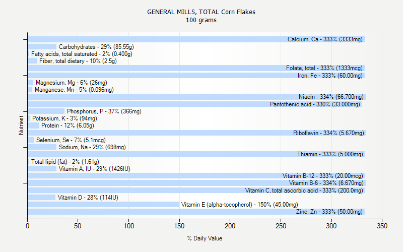 % Daily Value for GENERAL MILLS, TOTAL Corn Flakes 100 grams