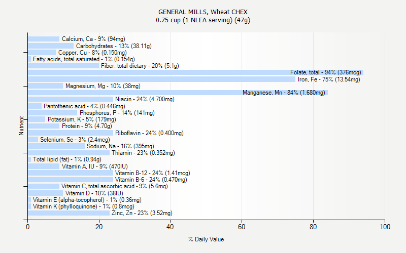 % Daily Value for GENERAL MILLS, Wheat CHEX 0.75 cup (1 NLEA serving) (47g)