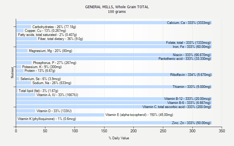 % Daily Value for GENERAL MILLS, Whole Grain TOTAL 100 grams