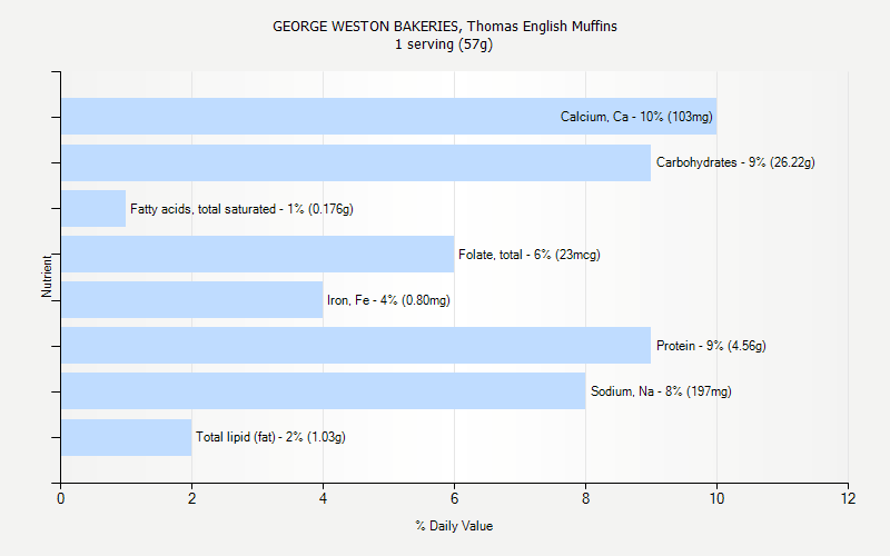 % Daily Value for GEORGE WESTON BAKERIES, Thomas English Muffins 1 serving (57g)