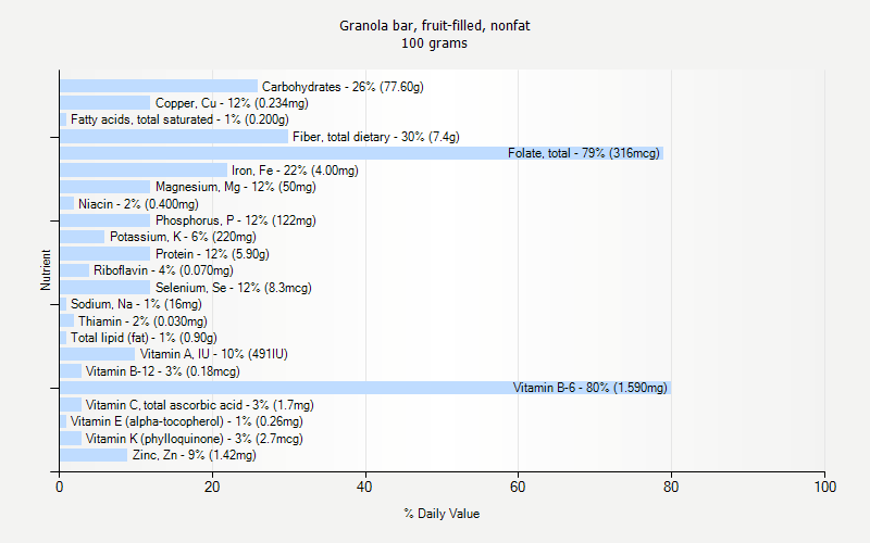 % Daily Value for Granola bar, fruit-filled, nonfat 100 grams