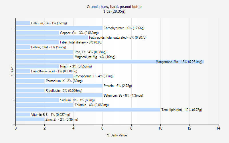 % Daily Value for Granola bars, hard, peanut butter 1 oz (28.35g)