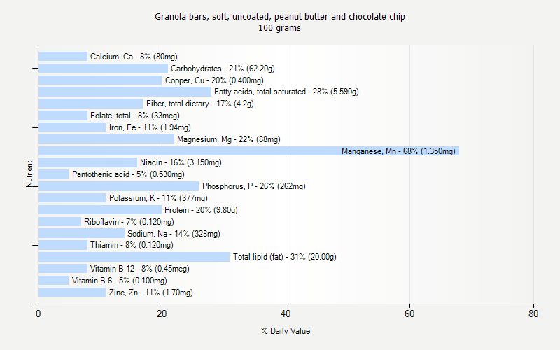 % Daily Value for Granola bars, soft, uncoated, peanut butter and chocolate chip 100 grams
