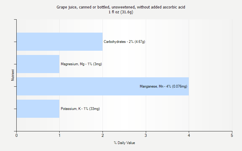% Daily Value for Grape juice, canned or bottled, unsweetened, without added ascorbic acid 1 fl oz (31.6g)
