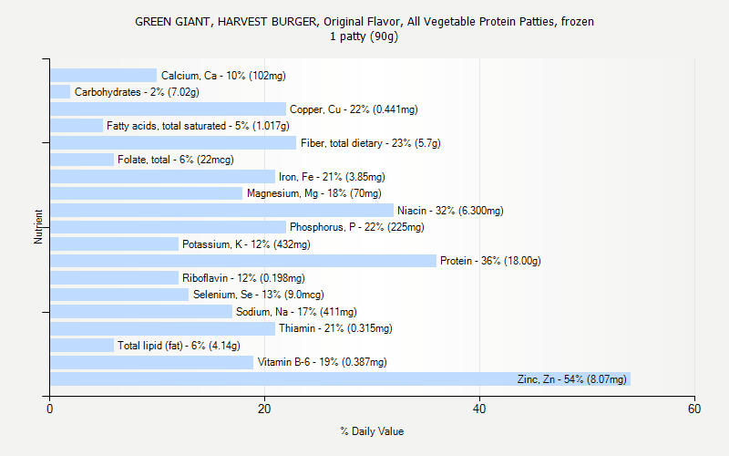 % Daily Value for GREEN GIANT, HARVEST BURGER, Original Flavor, All Vegetable Protein Patties, frozen 1 patty (90g)