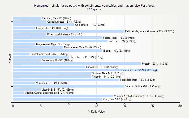 % Daily Value for Hamburger; single, large patty; with condiments, vegetables and mayonnaise Fast foods 100 grams