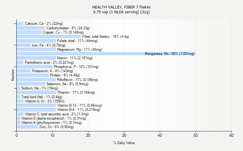 % Daily Value for HEALTH VALLEY, FIBER 7 Flakes 0.75 cup (1 NLEA serving) (31g)