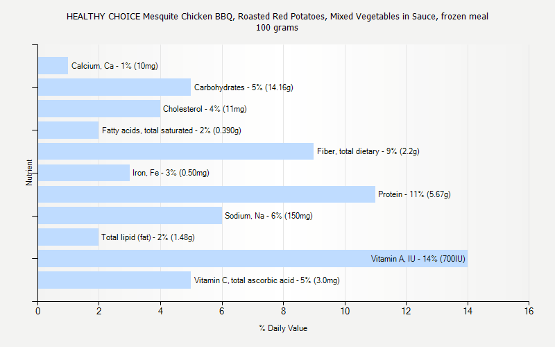 % Daily Value for HEALTHY CHOICE Mesquite Chicken BBQ, Roasted Red Potatoes, Mixed Vegetables in Sauce, frozen meal 100 grams