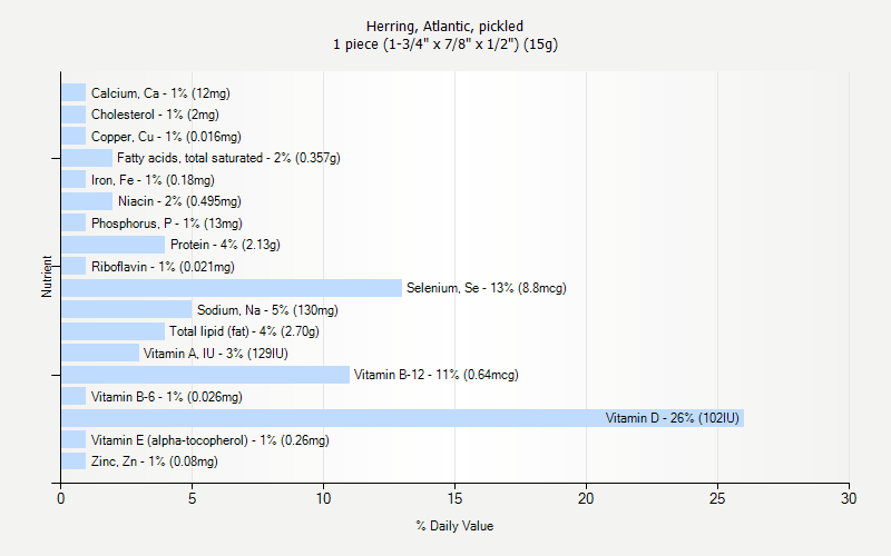 "% Daily Value for Herring, Atlantic, pickled 1 piece (1-3/4"" x 7/8"" x 1/2"") (15g)"