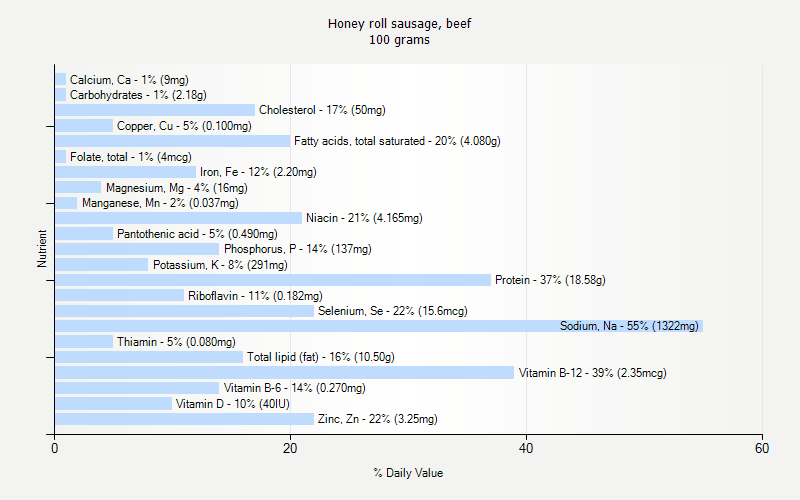 % Daily Value for Honey roll sausage, beef 100 grams