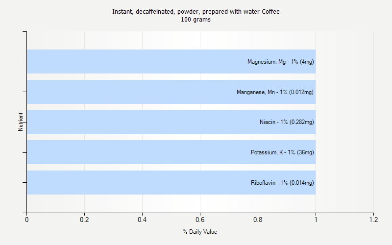 % Daily Value for Instant, decaffeinated, powder, prepared with water Coffee 100 grams