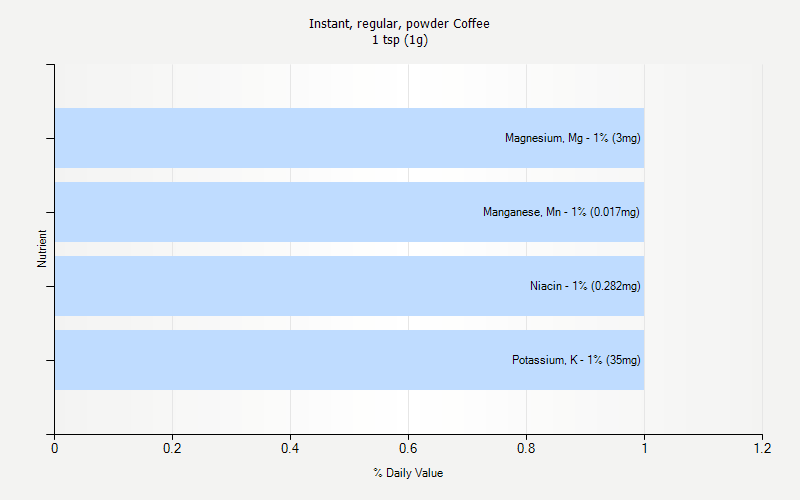 % Daily Value for Instant, regular, powder Coffee 1 tsp (1g)