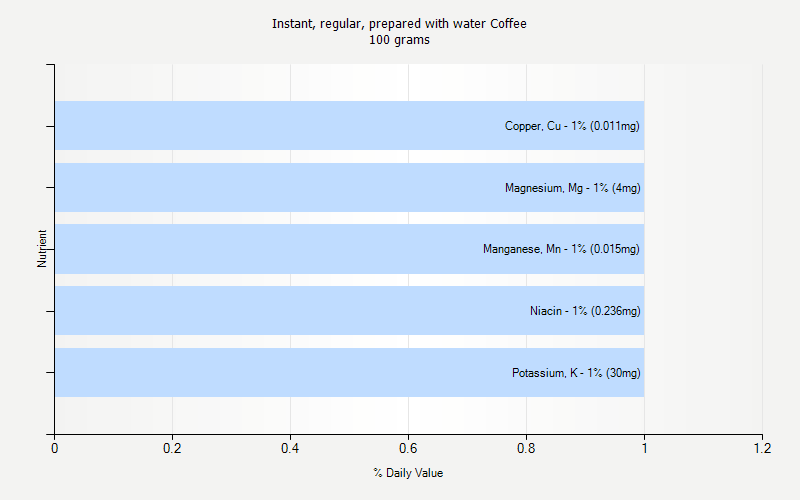 % Daily Value for Instant, regular, prepared with water Coffee 100 grams