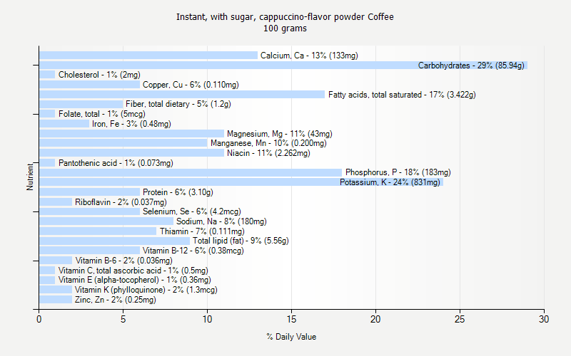 % Daily Value for Instant, with sugar, cappuccino-flavor powder Coffee 100 grams
