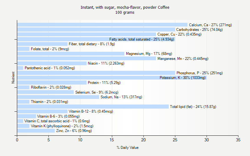 % Daily Value for Instant, with sugar, mocha-flavor, powder Coffee 100 grams