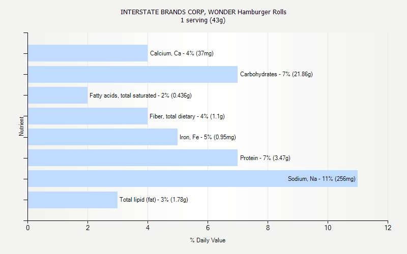 % Daily Value for INTERSTATE BRANDS CORP, WONDER Hamburger Rolls 1 serving (43g)