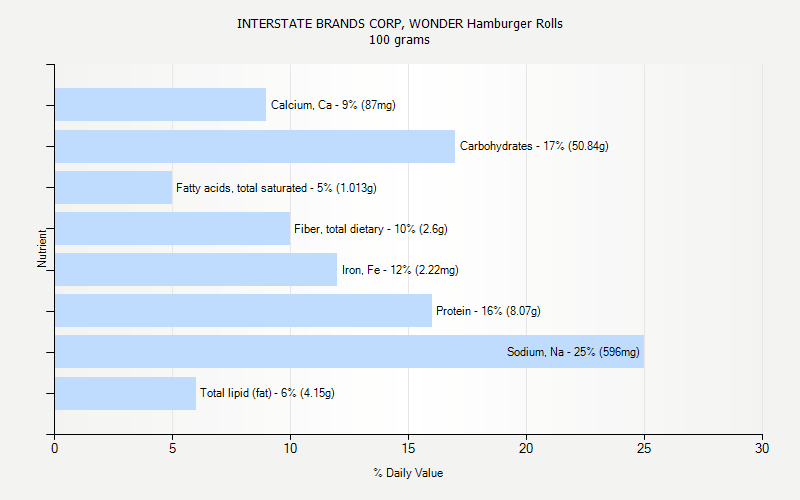% Daily Value for INTERSTATE BRANDS CORP, WONDER Hamburger Rolls 100 grams