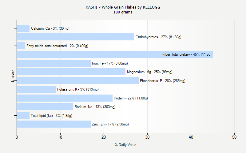 % Daily Value for KASHI 7 Whole Grain Flakes by KELLOGG 100 grams