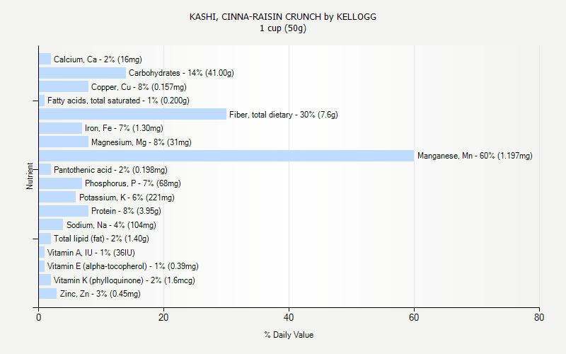 % Daily Value for KASHI, CINNA-RAISIN CRUNCH by KELLOGG 1 cup (50g)