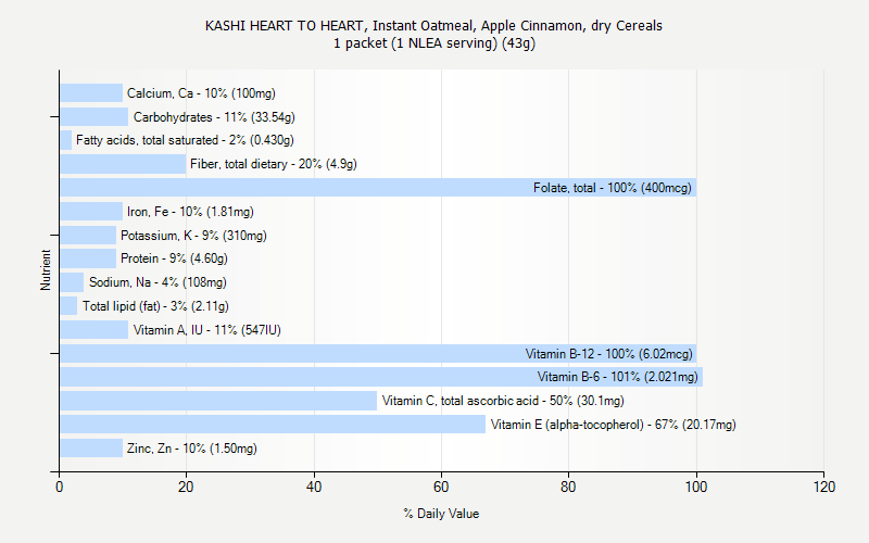 % Daily Value for KASHI HEART TO HEART, Instant Oatmeal, Apple Cinnamon, dry Cereals 1 packet (1 NLEA serving) (43g)