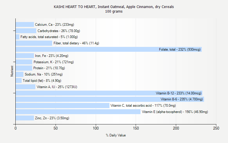 % Daily Value for KASHI HEART TO HEART, Instant Oatmeal, Apple Cinnamon, dry Cereals 100 grams
