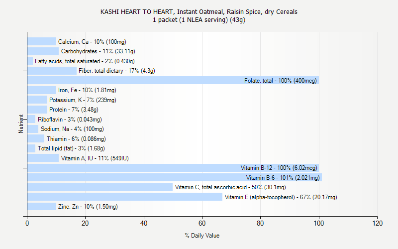 % Daily Value for KASHI HEART TO HEART, Instant Oatmeal, Raisin Spice, dry Cereals 1 packet (1 NLEA serving) (43g)