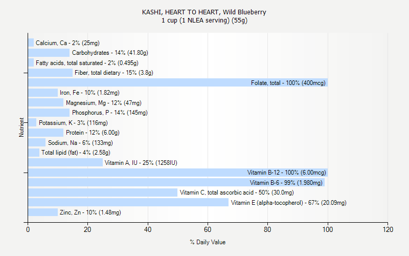 % Daily Value for KASHI, HEART TO HEART, Wild Blueberry 1 cup (1 NLEA serving) (55g)