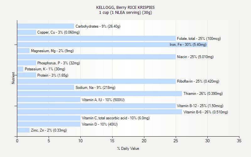 % Daily Value for KELLOGG, Berry RICE KRISPIES 1 cup (1 NLEA serving) (30g)