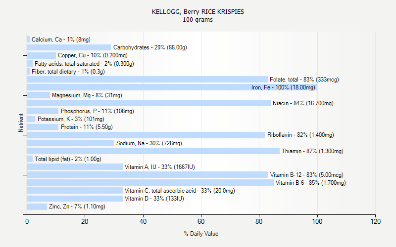 % Daily Value for KELLOGG, Berry RICE KRISPIES 100 grams