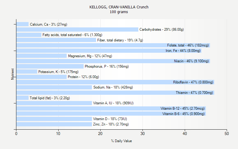 % Daily Value for KELLOGG, CRAN-VANILLA Crunch 100 grams