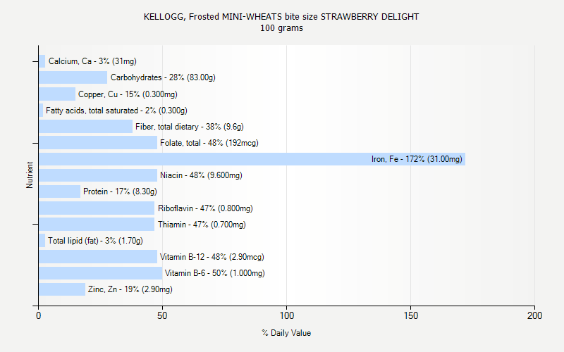 % Daily Value for KELLOGG, Frosted MINI-WHEATS bite size STRAWBERRY DELIGHT 100 grams