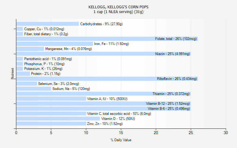 % Daily Value for KELLOGG, KELLOGG'S CORN POPS 1 cup (1 NLEA serving) (31g)