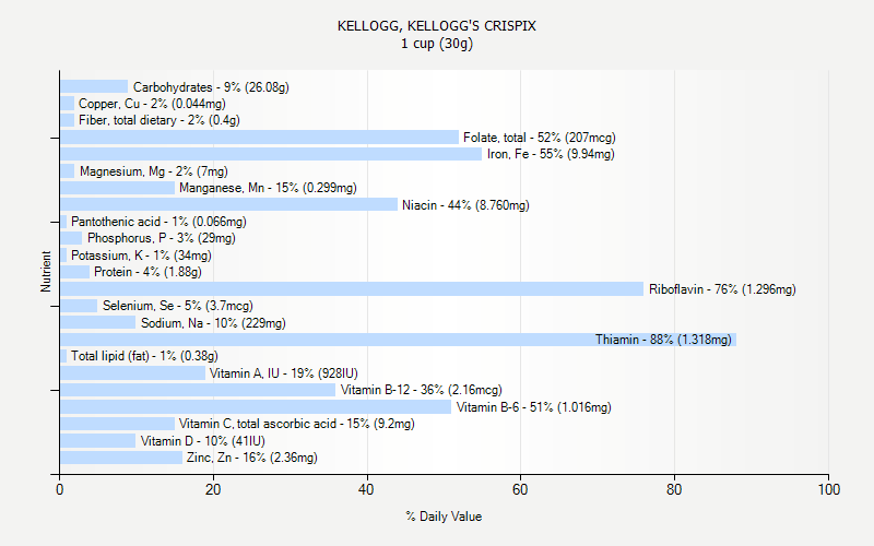 % Daily Value for KELLOGG, KELLOGG'S CRISPIX 1 cup (30g)