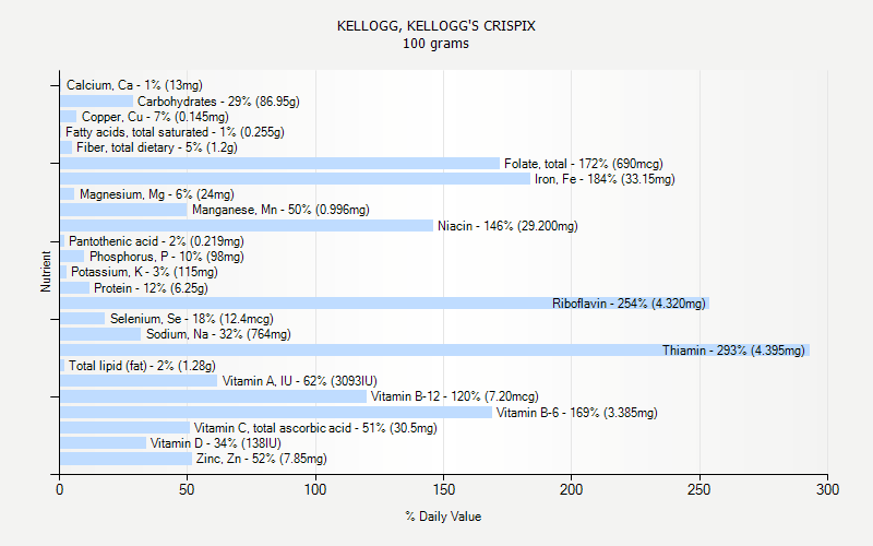 % Daily Value for KELLOGG, KELLOGG'S CRISPIX 100 grams