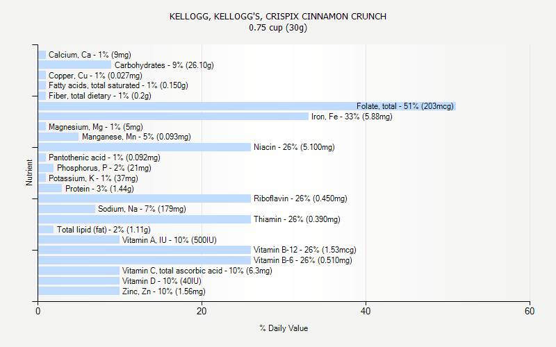 % Daily Value for KELLOGG, KELLOGG'S, CRISPIX CINNAMON CRUNCH 0.75 cup (30g)