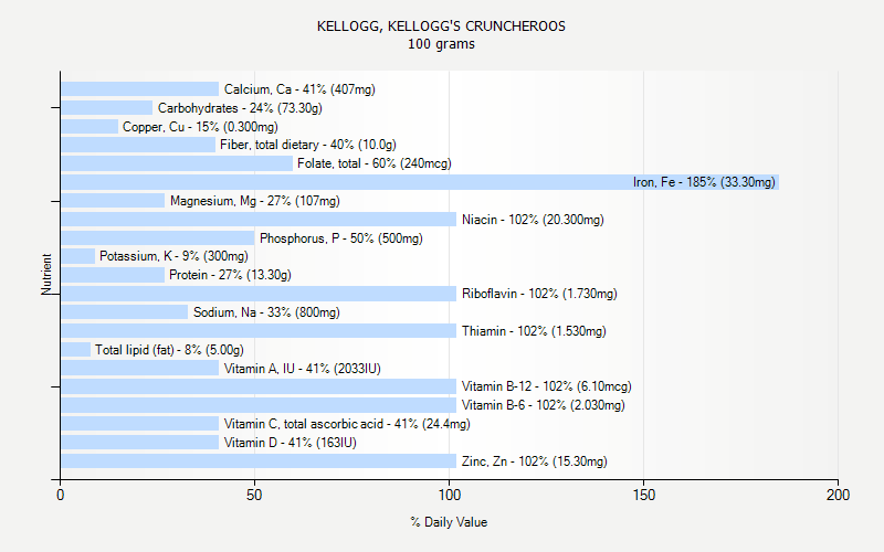 % Daily Value for KELLOGG, KELLOGG'S CRUNCHEROOS 100 grams