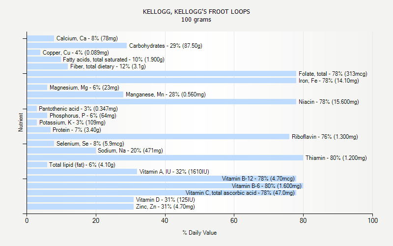 % Daily Value for KELLOGG, KELLOGG'S FROOT LOOPS 100 grams