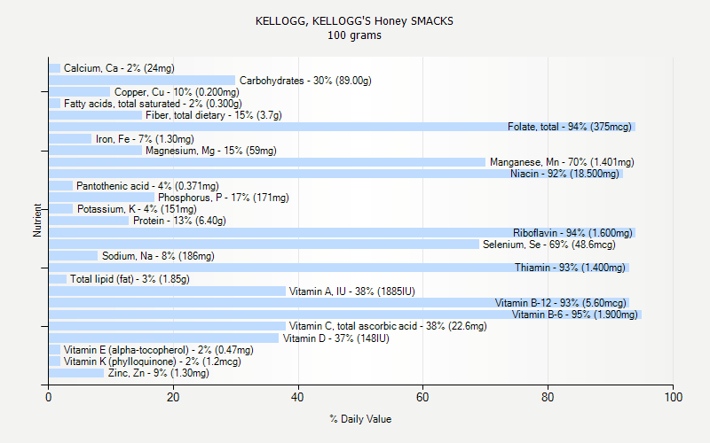 % Daily Value for KELLOGG, KELLOGG'S Honey SMACKS 100 grams