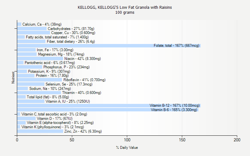 % Daily Value for KELLOGG, KELLOGG'S Low Fat Granola with Raisins 100 grams