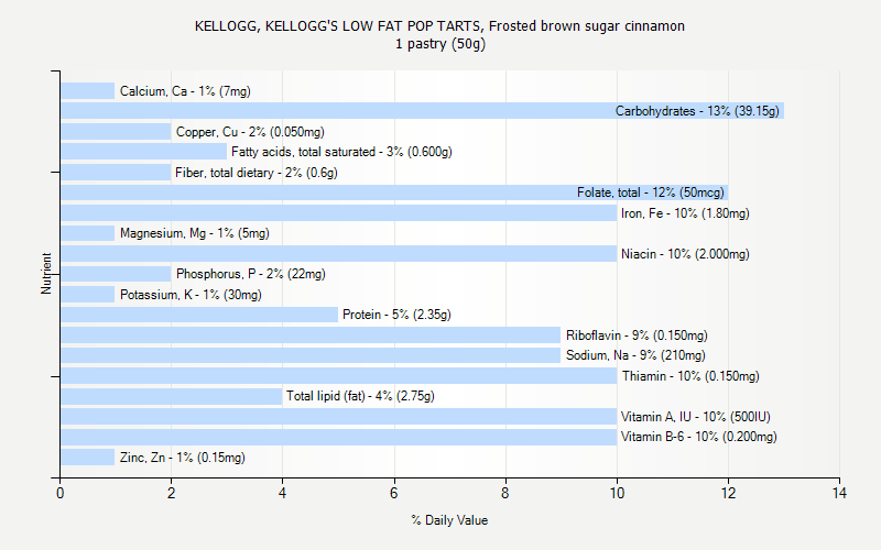 % Daily Value for KELLOGG, KELLOGG'S LOW FAT POP TARTS, Frosted brown sugar cinnamon 1 pastry (50g)