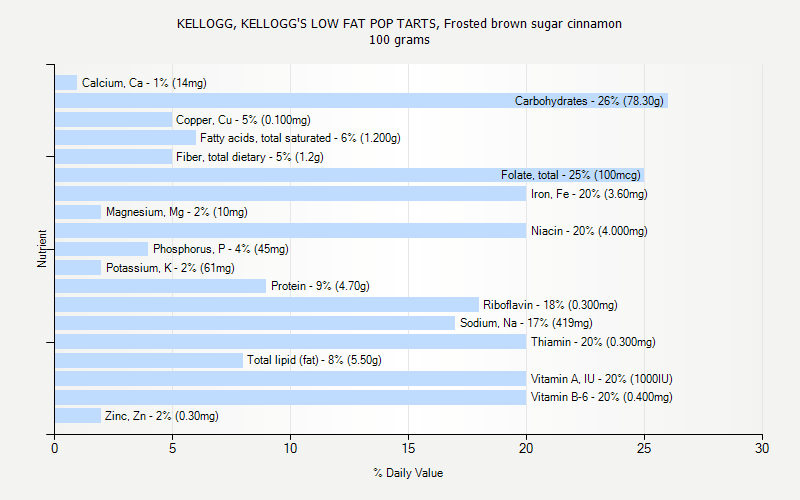 % Daily Value for KELLOGG, KELLOGG'S LOW FAT POP TARTS, Frosted brown sugar cinnamon 100 grams
