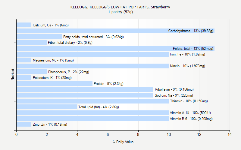 % Daily Value for KELLOGG, KELLOGG'S LOW FAT POP TARTS, Strawberry 1 pastry (52g)