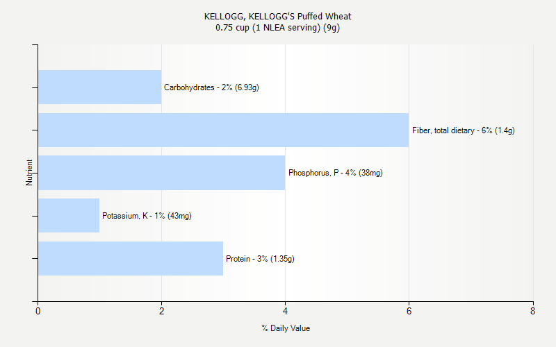 % Daily Value for KELLOGG, KELLOGG'S Puffed Wheat 0.75 cup (1 NLEA serving) (9g)