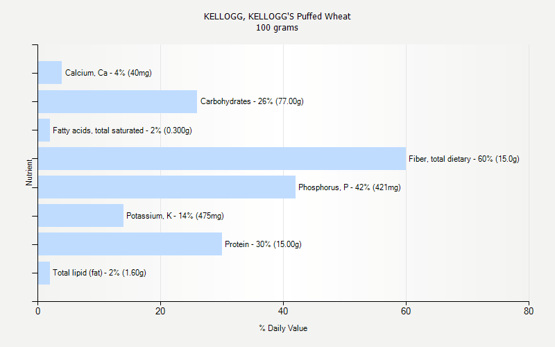 % Daily Value for KELLOGG, KELLOGG'S Puffed Wheat 100 grams