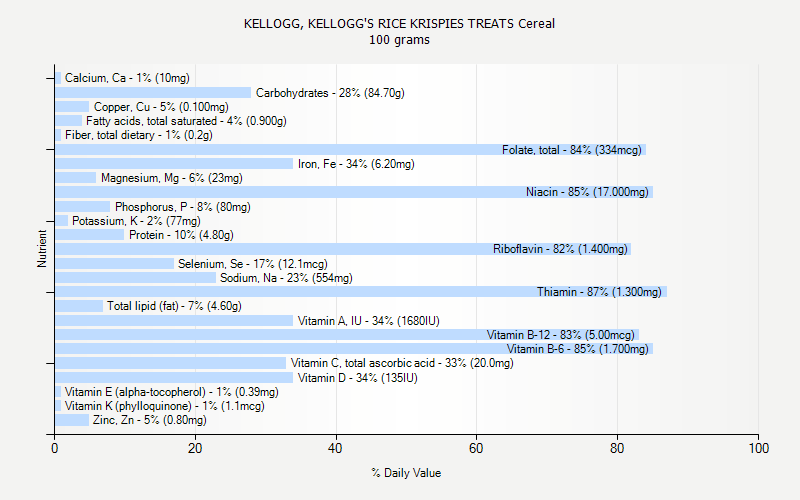 % Daily Value for KELLOGG, KELLOGG'S RICE KRISPIES TREATS Cereal 100 grams