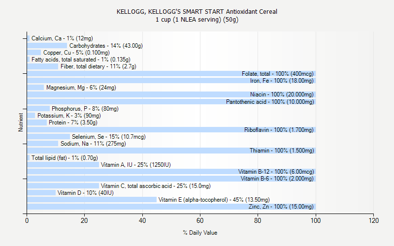 % Daily Value for KELLOGG, KELLOGG'S SMART START Antioxidant Cereal 1 cup (1 NLEA serving) (50g)