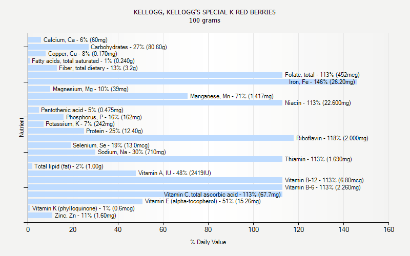 % Daily Value for KELLOGG, KELLOGG'S SPECIAL K RED BERRIES 100 grams